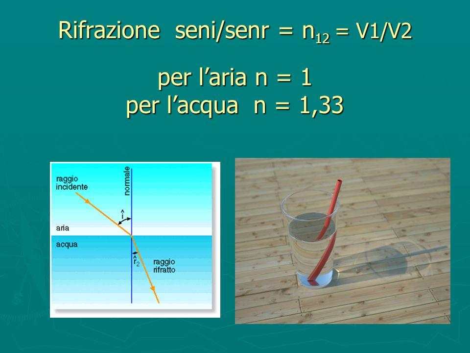 Rifrazione seni/senr = n12 = V1/V2 per l'aria n = 1 per l'acqua n = 1,33