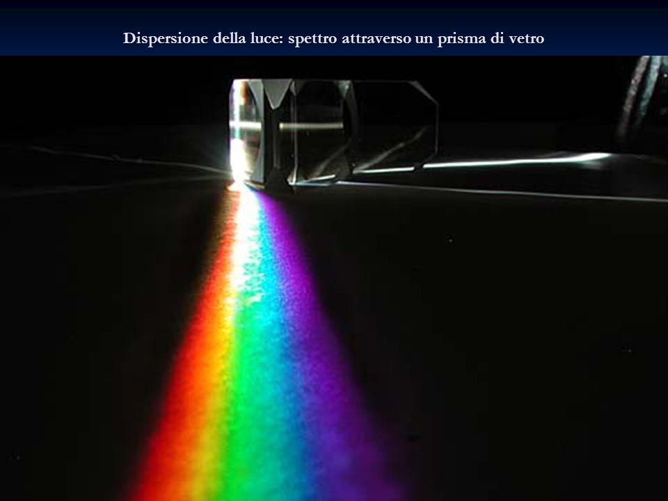Dispersione della luce: spettro attraverso un prisma di vetro