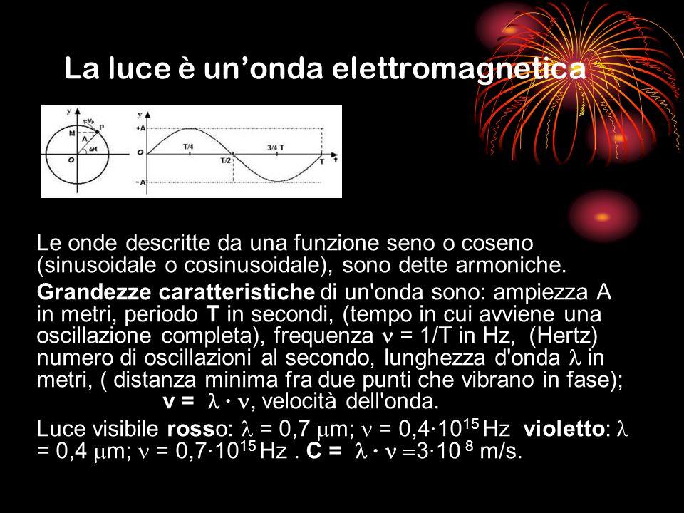 La luce è un'onda elettromagnetica