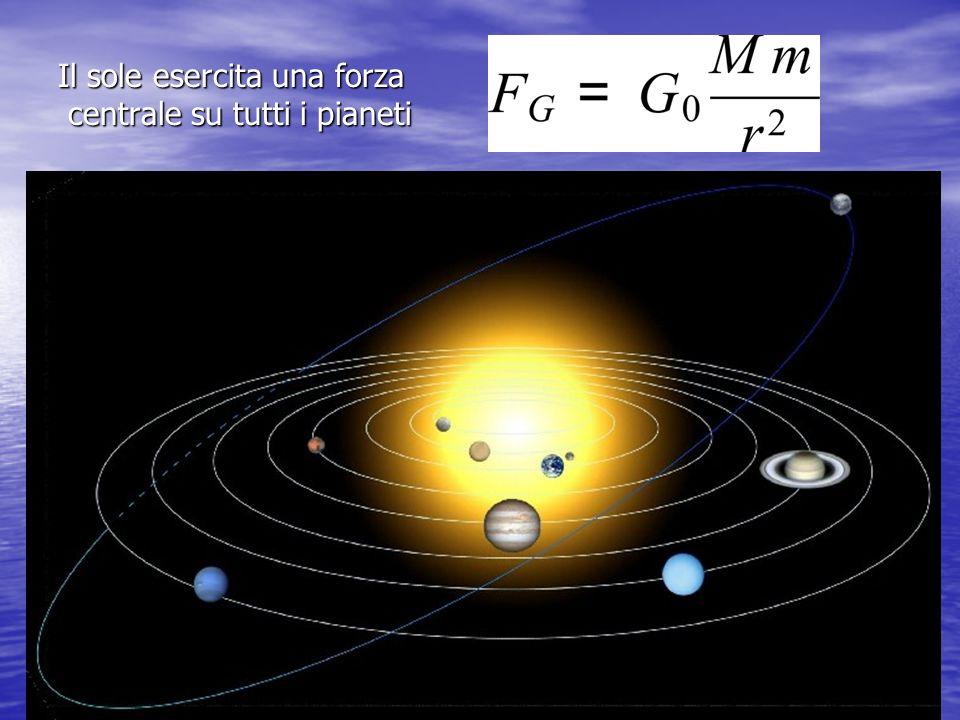 Il sole esercita una forza centrale su tutti i pianeti