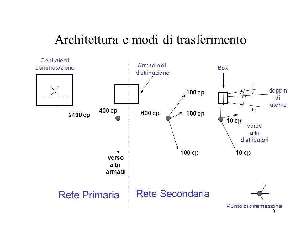 Architettura e modi di trasferimento