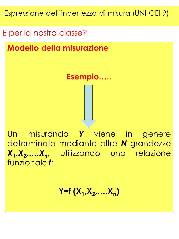 Modello della misurazione