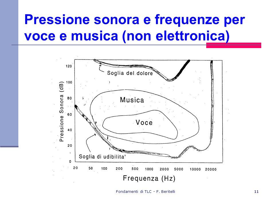 Pressione sonora e frequenze per voce e musica (non elettronica)