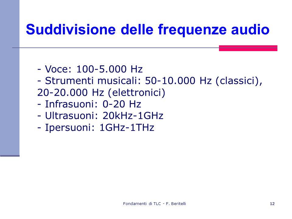Suddivisione delle frequenze audio