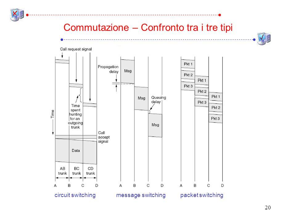 Commutazione – Confronto tra i tre tipi
