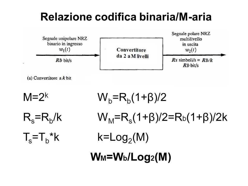 Relazione codifica binaria/M-aria