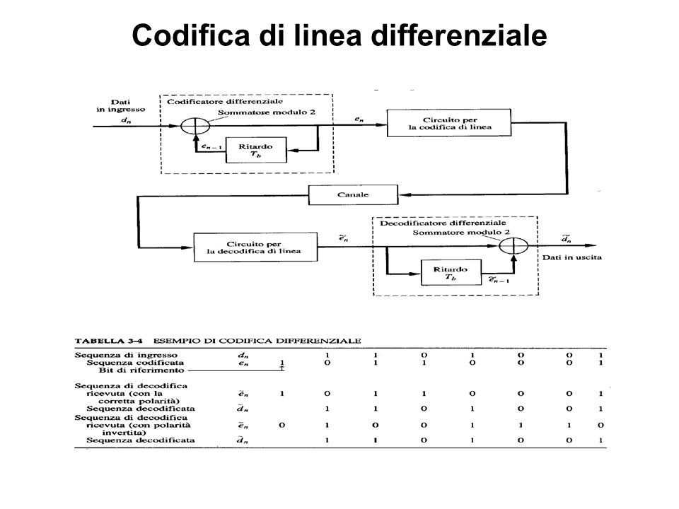 Codifica di linea differenziale