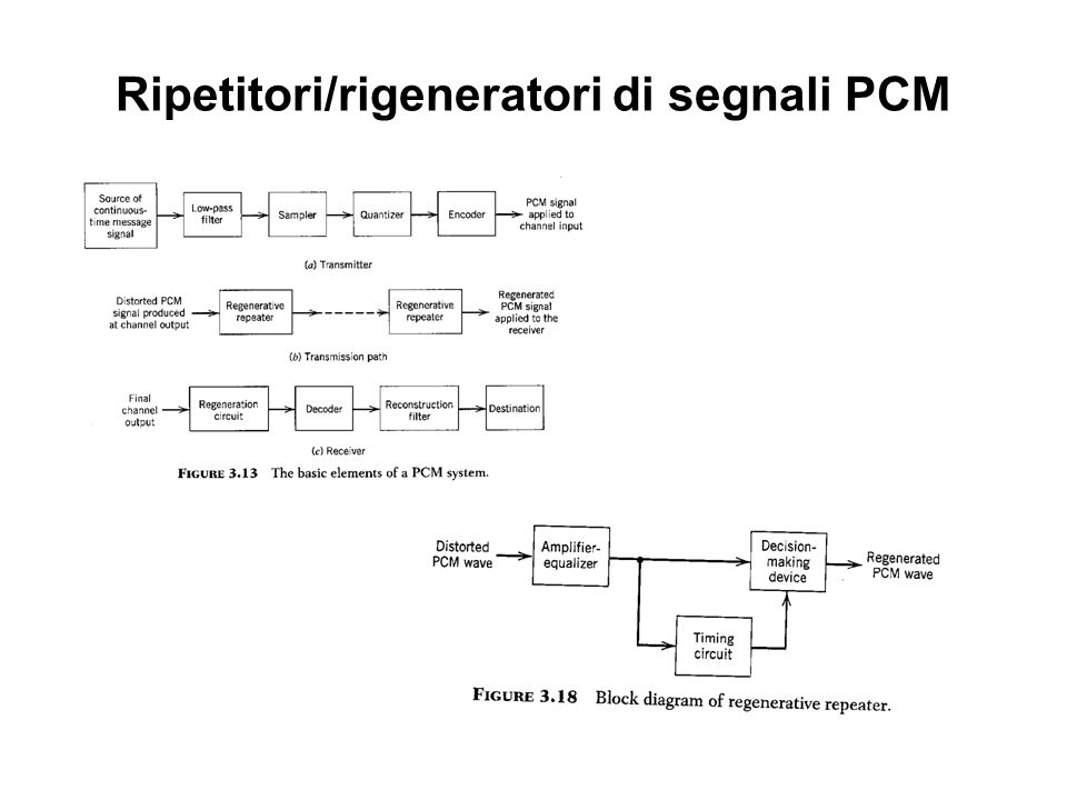 Ripetitori/rigeneratori di segnali PCM