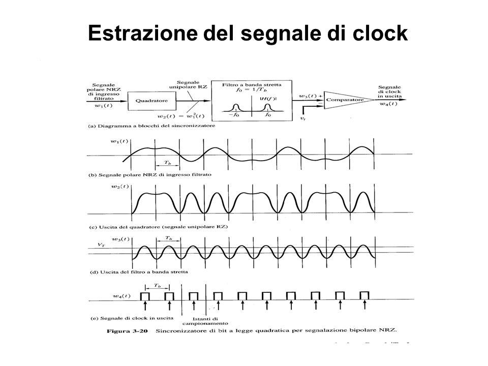 Estrazione del segnale di clock