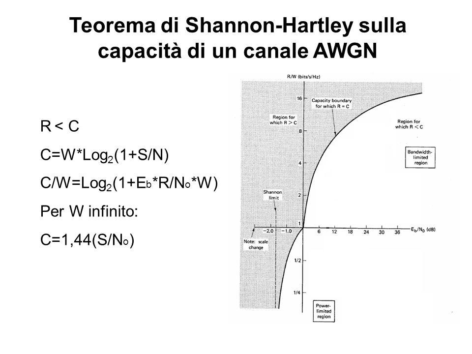 Teorema di Shannon-Hartley sulla capacità di un canale AWGN