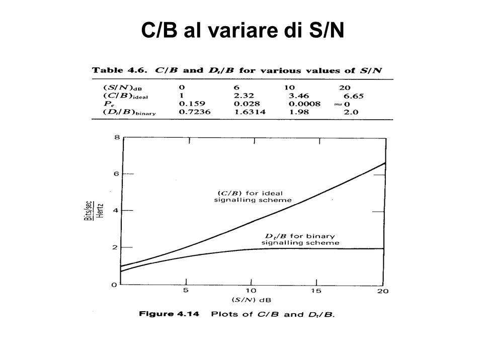 C/B al variare di S/N