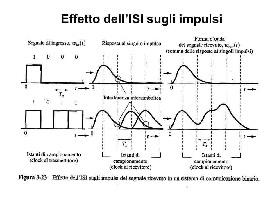 Effetto dell'ISI sugli impulsi