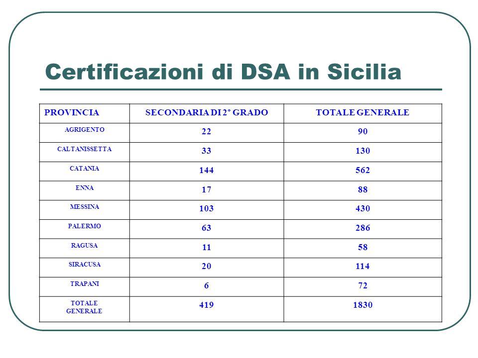 Certificazioni di DSA in Sicilia