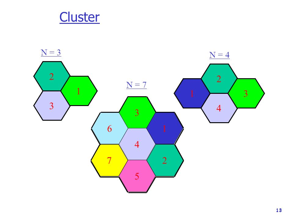 Cluster N = 3 N = 4 2 2 1 N = 7 1 3 3 4 3 6 1 4 7 2 5