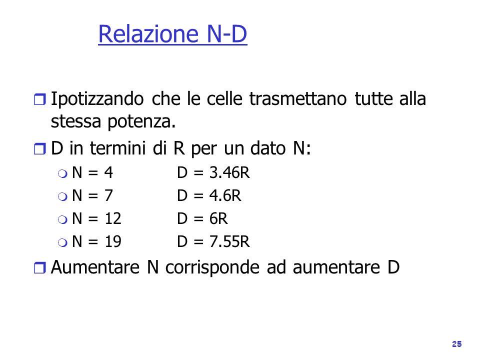 Relazione N-D Ipotizzando che le celle trasmettano tutte alla stessa potenza. D in termini di R per un dato N: