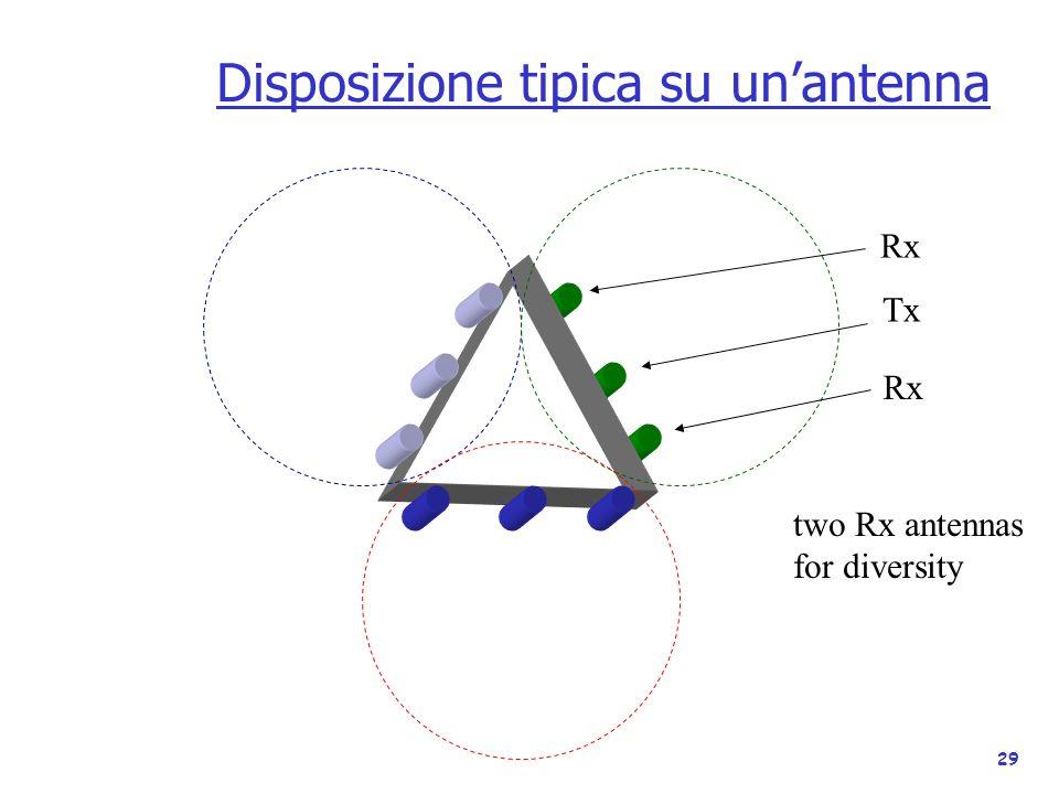 Disposizione tipica su un'antenna