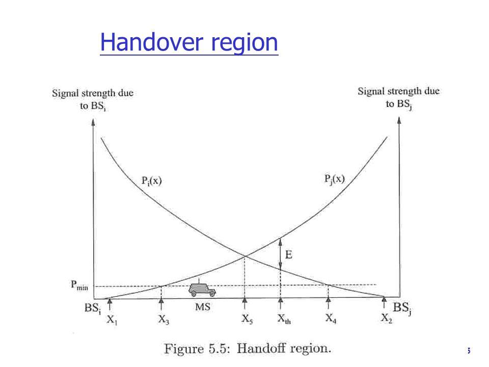 Handover region