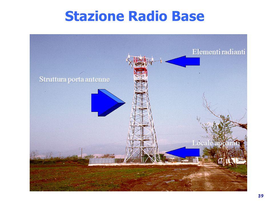 Stazione Radio Base Elementi radianti Struttura porta antenne