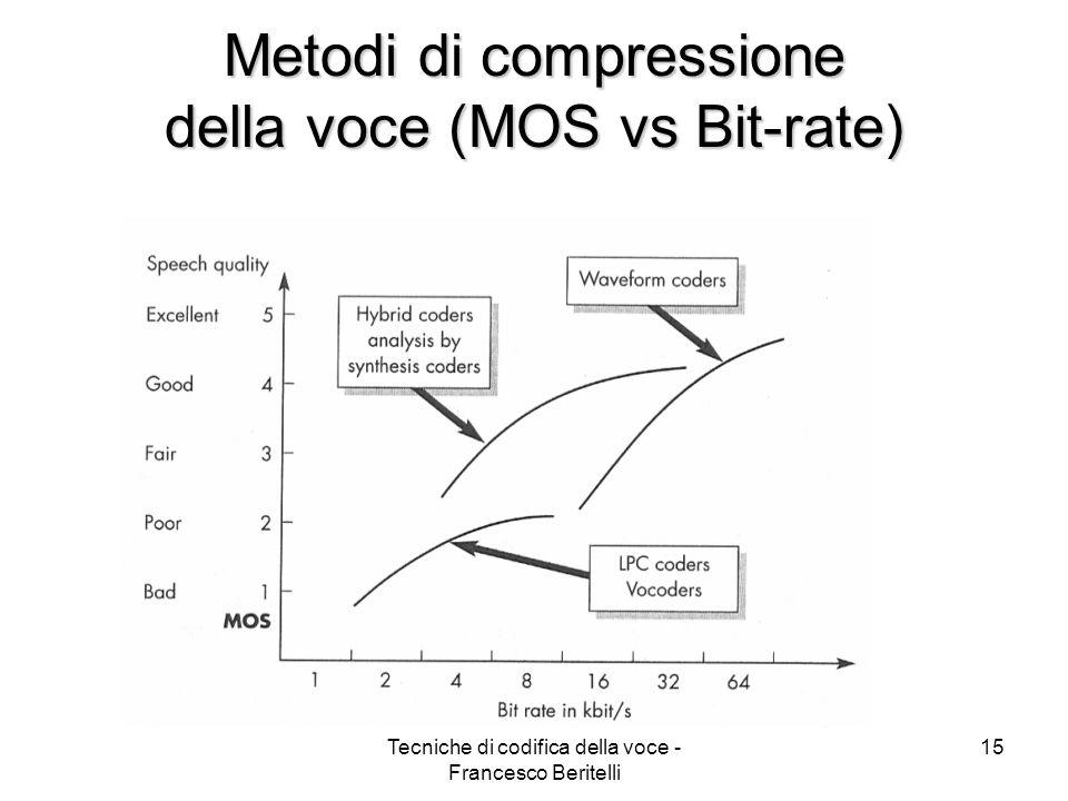 Metodi di compressione della voce (MOS vs Bit-rate)
