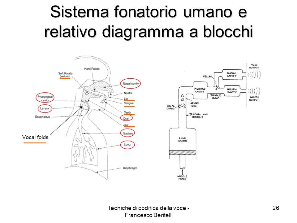 Sistema fonatorio umano e relativo diagramma a blocchi