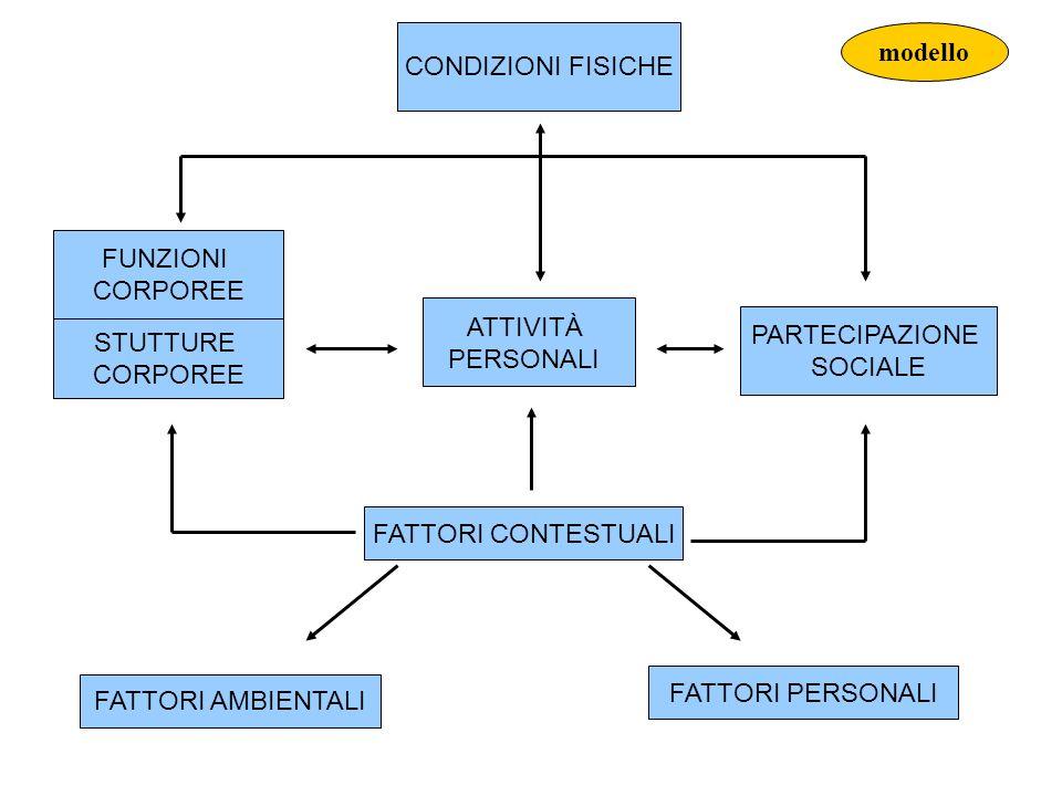 CONDIZIONI FISICHE modello. FUNZIONI. CORPOREE. ATTIVITÀ. PERSONALI. PARTECIPAZIONE. SOCIALE.