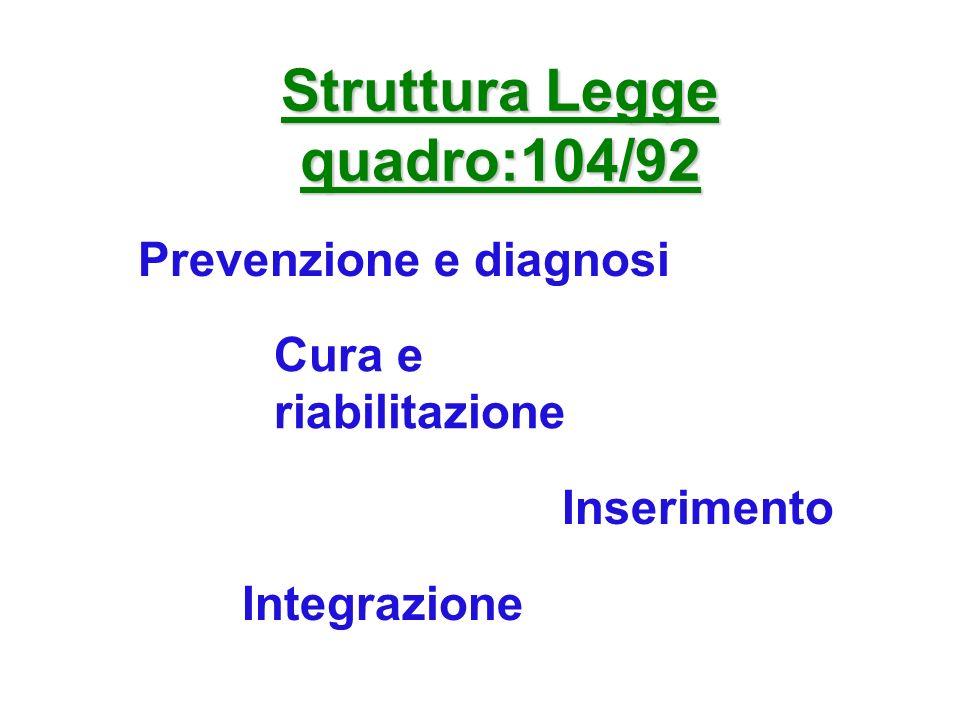 Struttura Legge quadro:104/92