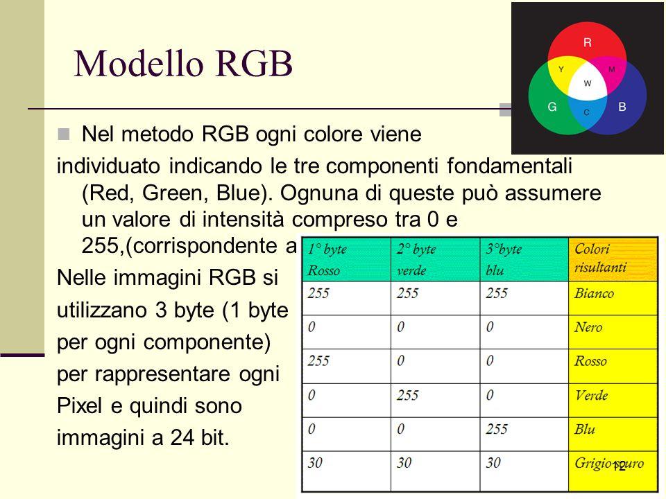 Modello RGB Nel metodo RGB ogni colore viene