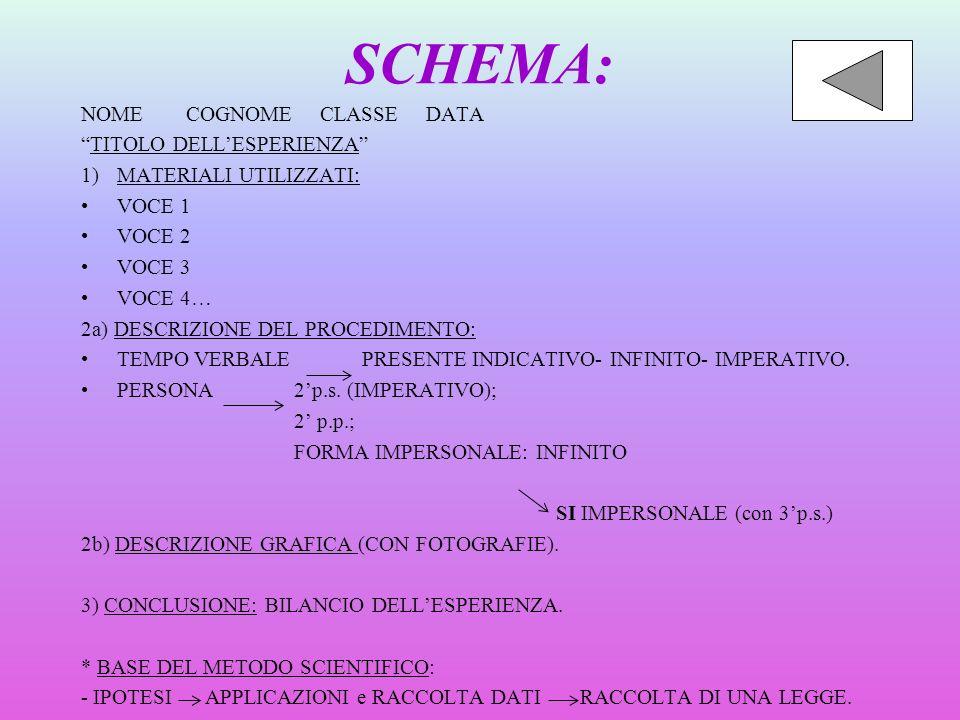 SCHEMA: NOME COGNOME CLASSE DATA TITOLO DELL'ESPERIENZA