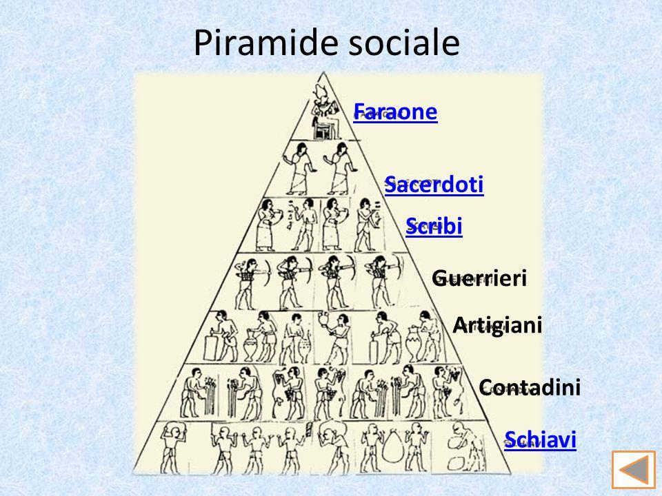 Piramide sociale Faraone Sacerdoti Scribi Guerrieri Artigiani