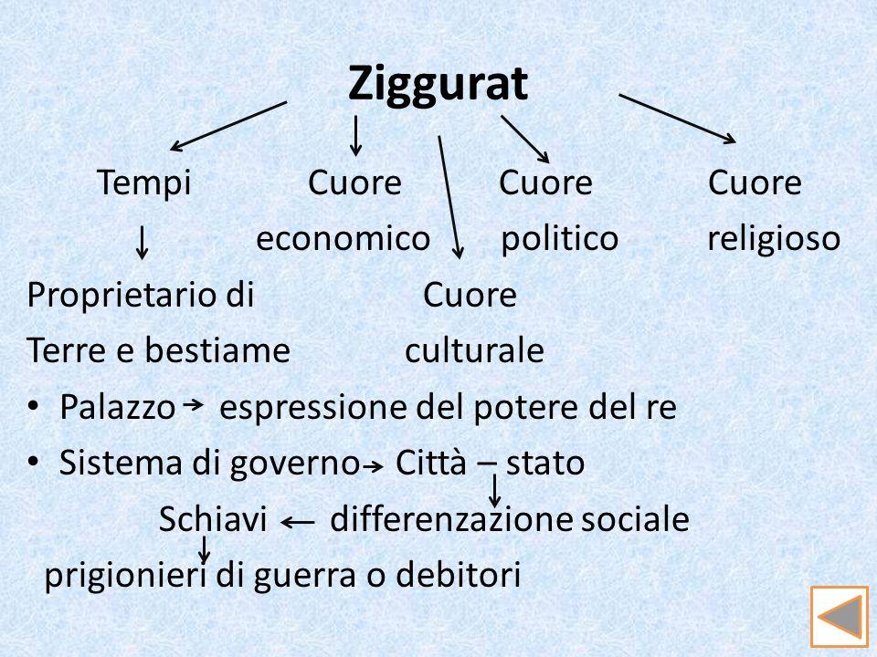 Ziggurat Tempi Cuore Cuore Cuore economico politico religioso