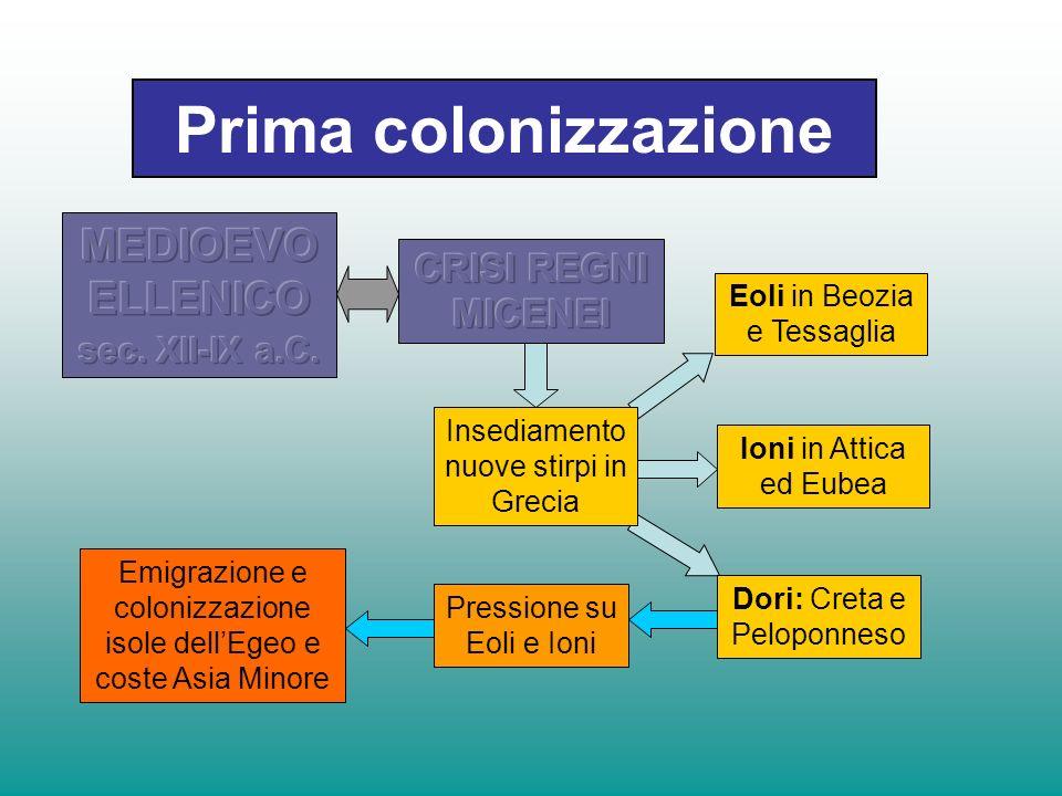 Prima colonizzazione MEDIOEVO ELLENICO CRISI REGNI MICENEI