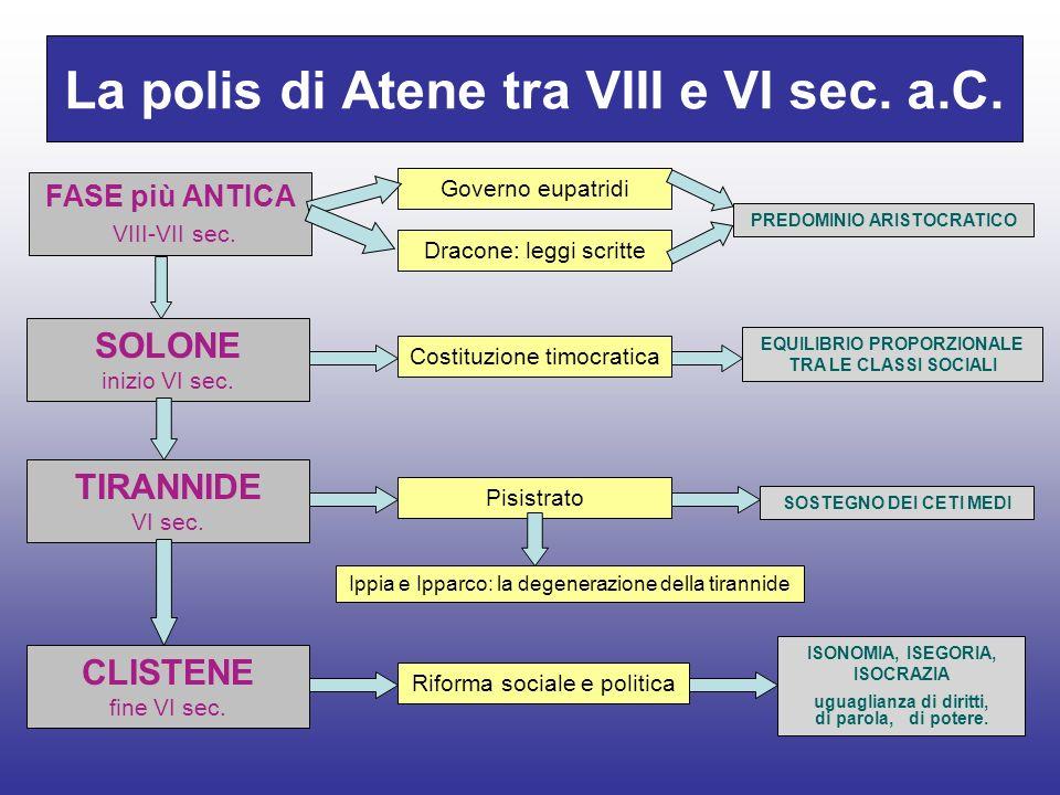 La polis di Atene tra VIII e VI sec. a.C.
