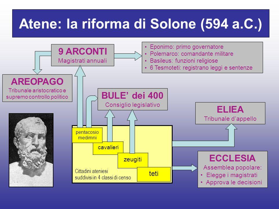 Atene: la riforma di Solone (594 a.C.)