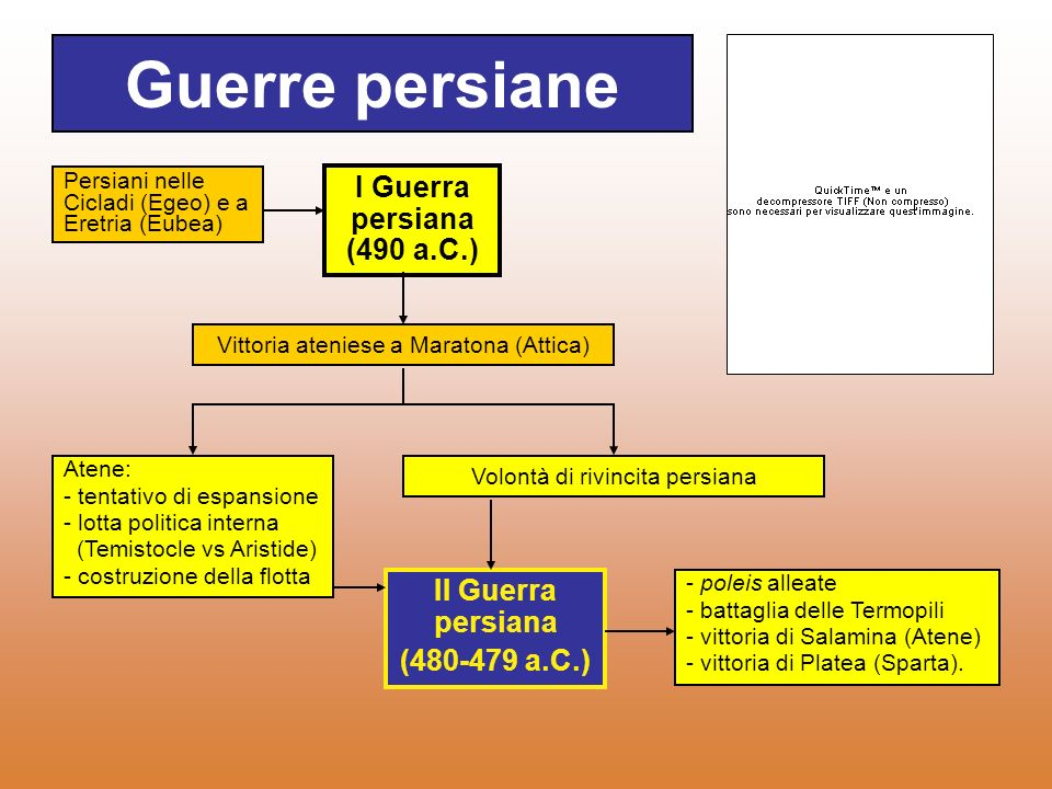 Guerre persiane I Guerra persiana (490 a.C.) II Guerra persiana