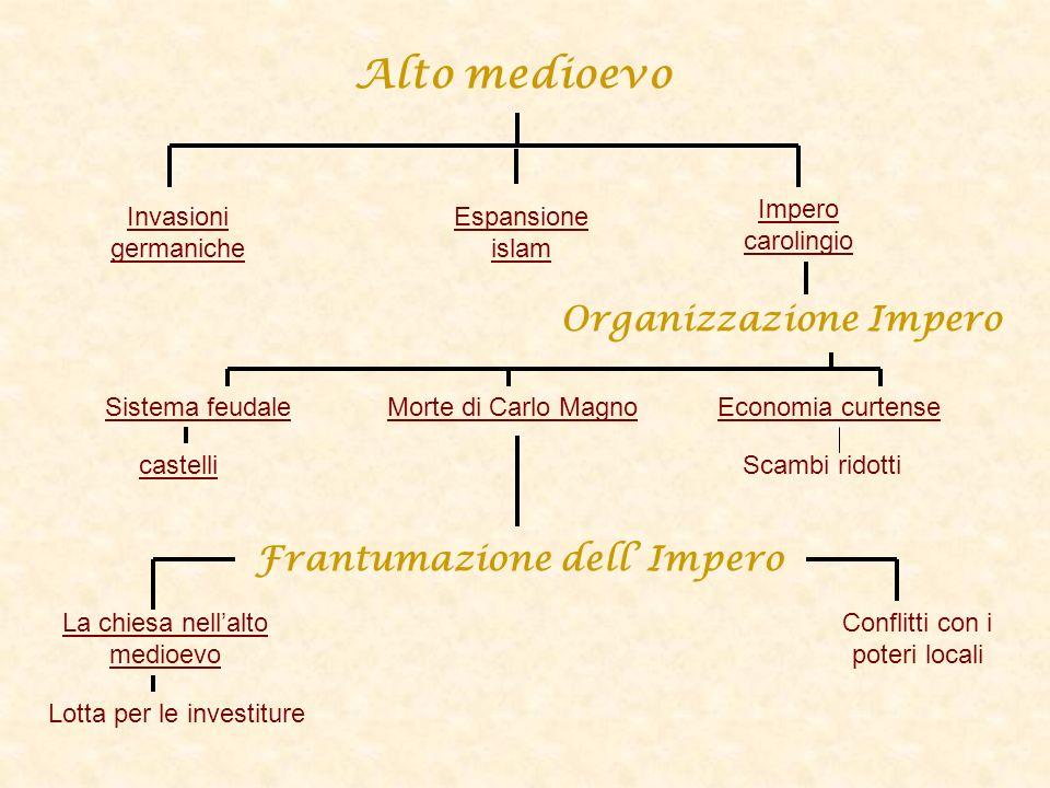 Alto medioevo Organizzazione Impero Frantumazione dell' Impero
