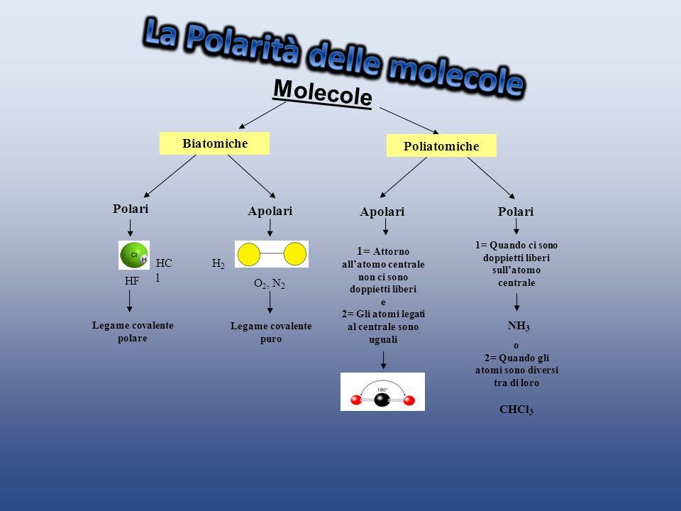 Molecole Biatomiche Poliatomiche Polari Apolari Apolari Polari CHCl3