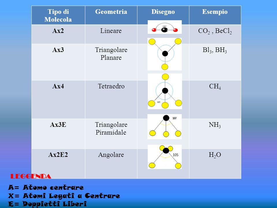 Tipo di MolecolaGeometria. Disegno. Esempio. Ax2. Lineare. CO2 , BeCl2. Ax3. Triangolare. Planare. Bl3, BH3.