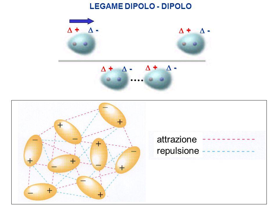 attrazione repulsione LEGAME DIPOLO - DIPOLO + - + - + -