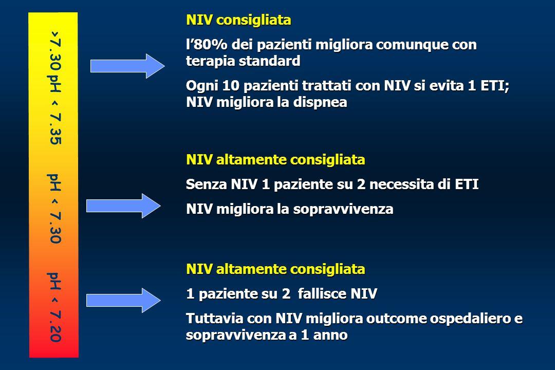 NIV consigliata l'80% dei pazienti migliora comunque con terapia standard. Ogni 10 pazienti trattati con NIV si evita 1 ETI; NIV migliora la dispnea.