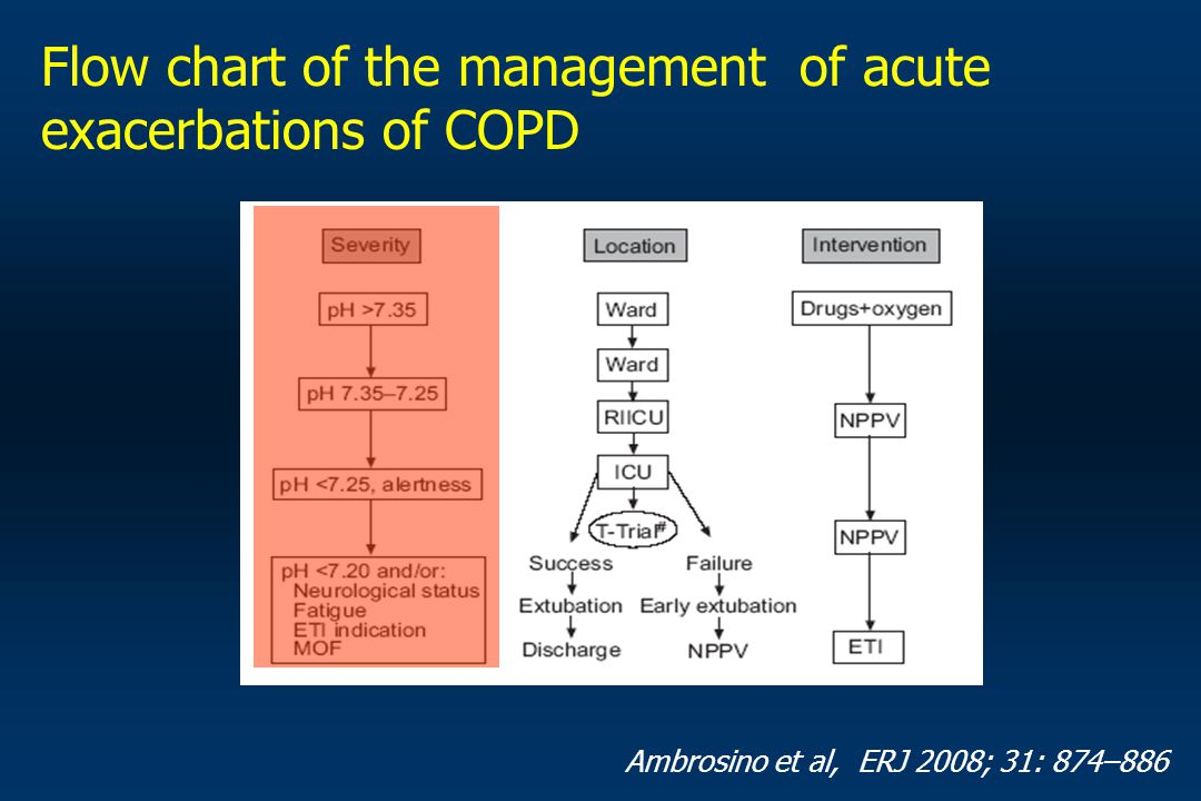 Flow chart of the management of acute exacerbations of COPD