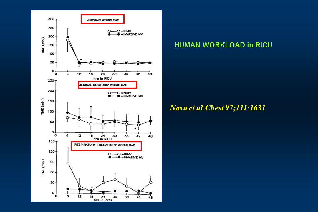 HUMAN WORKLOAD in RICU Nava et al.Chest 97;111:1631