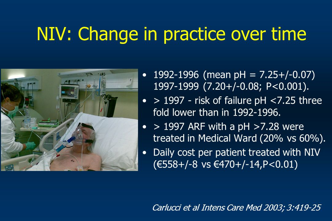 NIV: Change in practice over time
