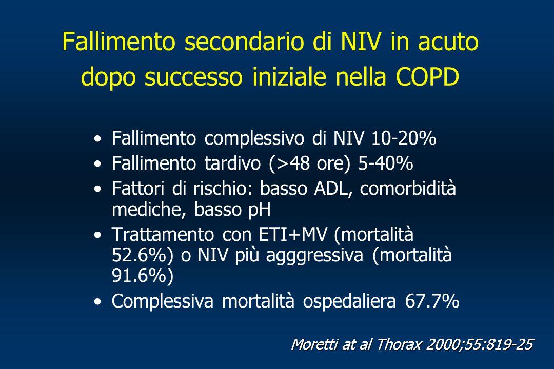 Fallimento secondario di NIV in acuto dopo successo iniziale nella COPD