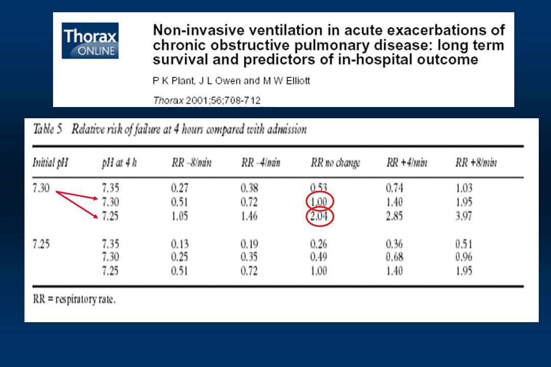 A proposito di fallimento della NIV mi è piaciuta particolarmente questa tabella tratta da un lavoro del gruppo di Elliott pubblicata su thorax nel 2001 che tiene conto sostanzialmente di 2 parametri predittori del fallimento o dell'efficacia della NIV: pH e frequenza respiratoria (RR).