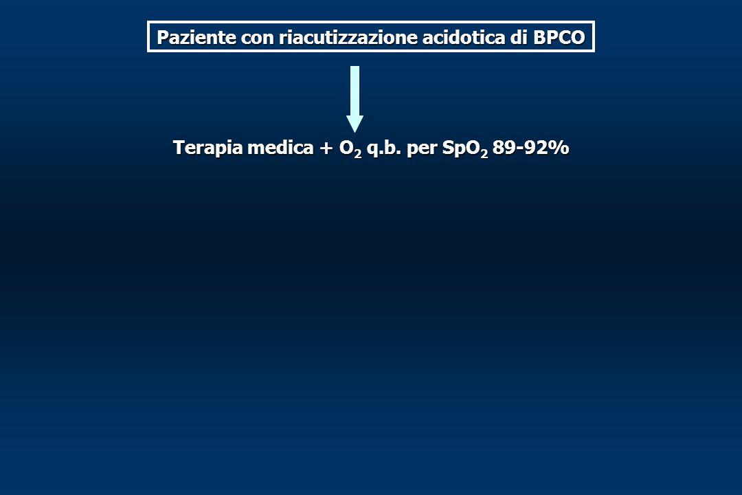 Paziente con riacutizzazione acidotica di BPCO