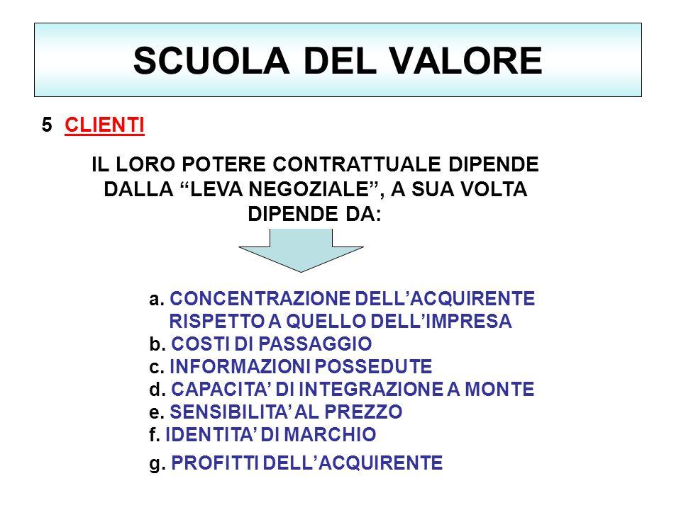 SCUOLA DEL VALORE 5 CLIENTI