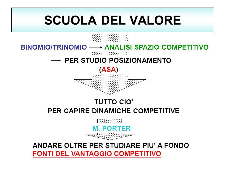 SCUOLA DEL VALORE BINOMIO/TRINOMIO ANALISI SPAZIO COMPETITIVO