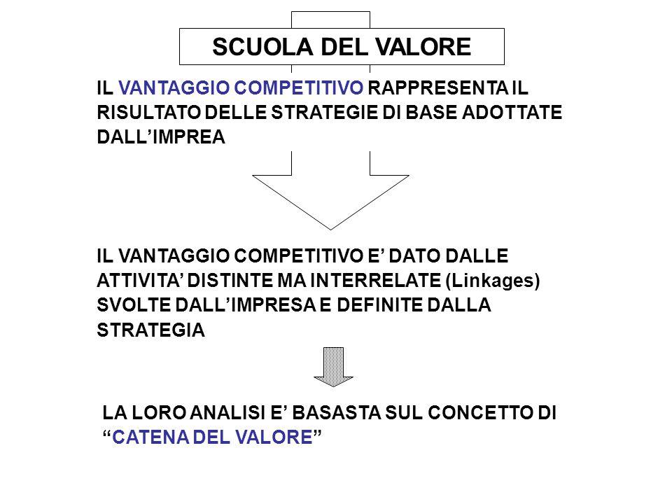 SCUOLA DEL VALORE IL VANTAGGIO COMPETITIVO RAPPRESENTA IL