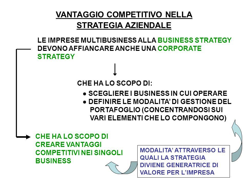 VANTAGGIO COMPETITIVO NELLA