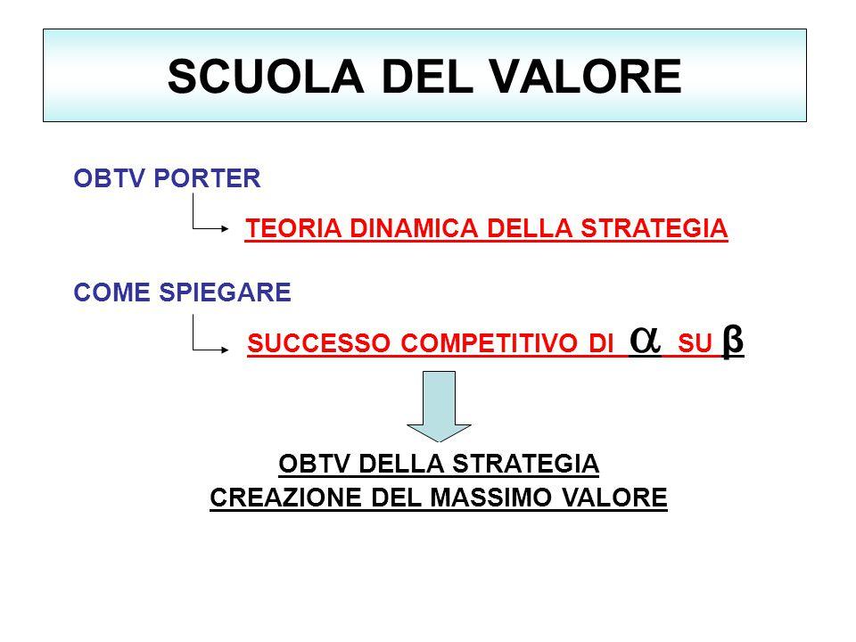 SUCCESSO COMPETITIVO DI a SU β CREAZIONE DEL MASSIMO VALORE